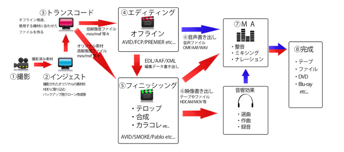 nabe_edit_eed_diagram